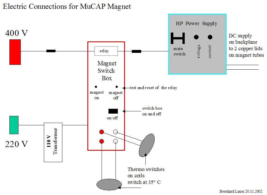 MuCAP magnet handling on